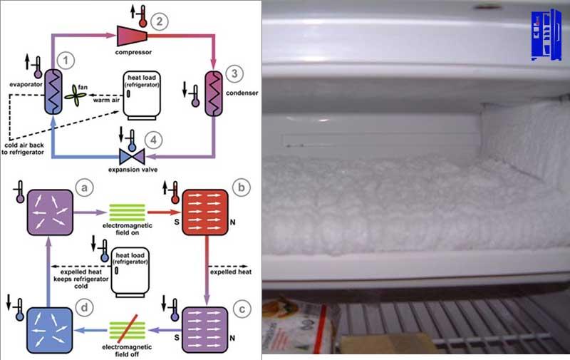 Buzdolabı Arızaları Ve Çözümleri